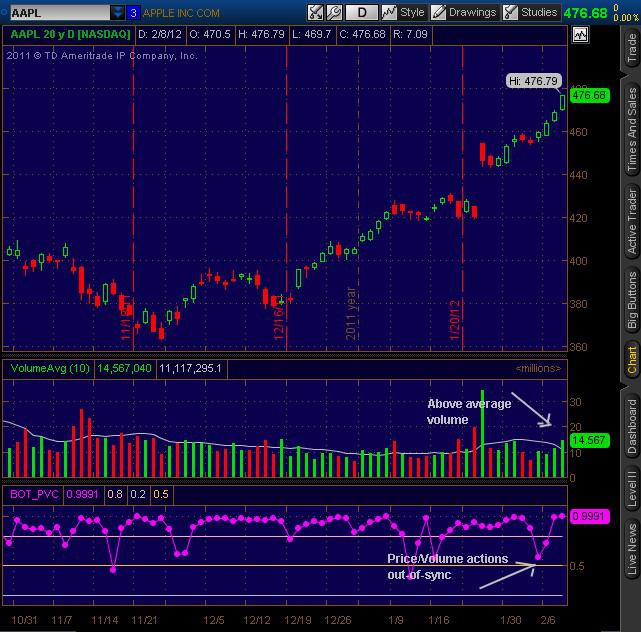 20120208_AAPL_Daily