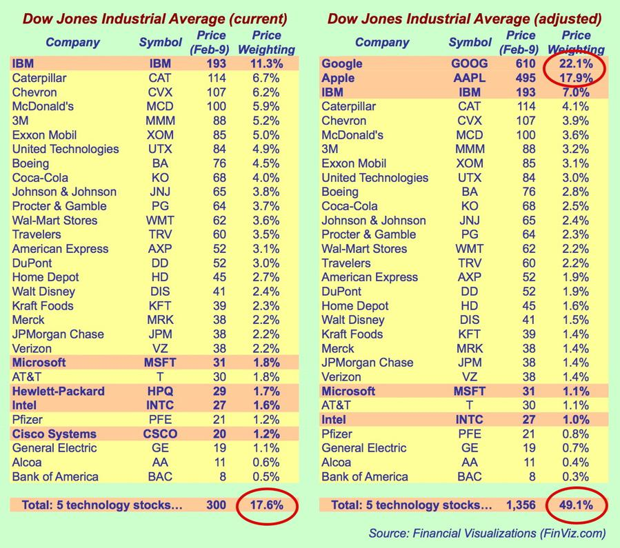 DJIA tables showing price weightings