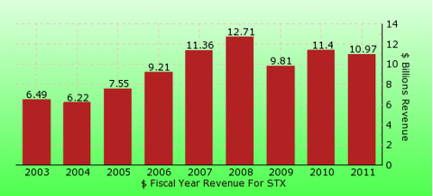 paid2trade.com revenue gross bar chart for STX