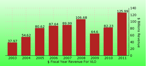 paid2trade.com revenue gross bar chart for VLO