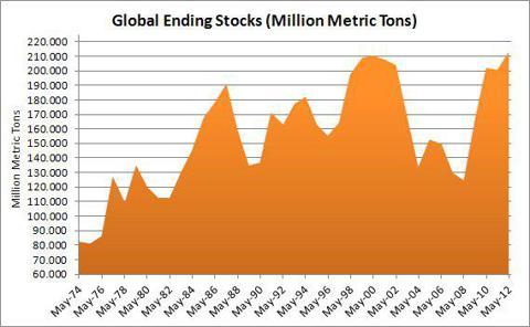 Global Wheat Ending Stocks