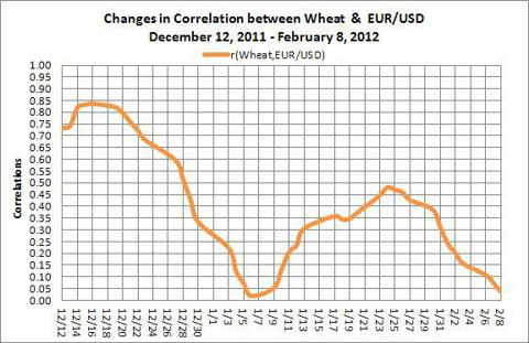 Changes in Correlation between wheat and EUR/USD