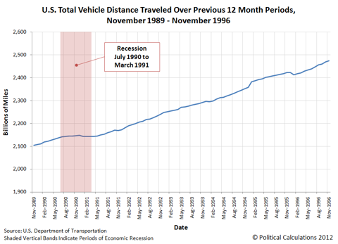 U.S. Total Vehicle Distance Traveled Over Previous 12 Month Periods, November 1989 - November 1996