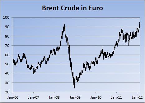 Brent in EUR