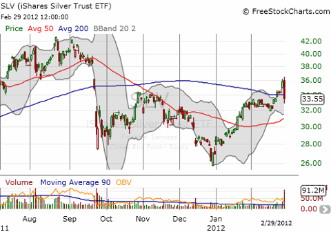 iShares Silver Trust ETF (NYSEARCA:<a href='http://seekingalpha.com/symbol/SLV' title='iShares Silver Trust ETF'>SLV</a>) accompanies gold on a wild ride