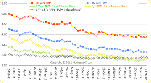One year trends of mortgage rates: 30-Year FRM, 15-Year FRM, 5/1 ARM, 1-Year ARM