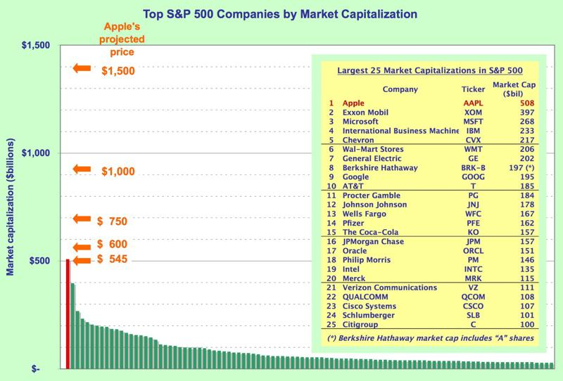 S&P 500 market cap graph and table