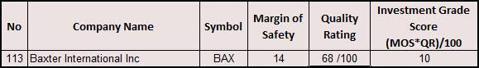 BAX Inv Gr Table