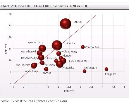Global E&P Companies P/B versus ROE
