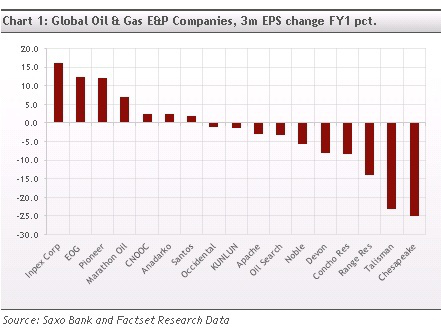 Global Oil E&P EPS changes FY1