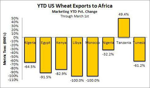 Wheat Exports from US to Africa through Mar 1 2012