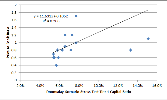 PB Ratio Vs. Stressed Tier 1 Capital Ratio
