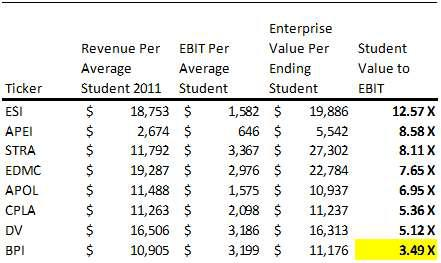 Education Companies Relative Valuation