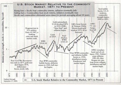Stock market versus commodities
