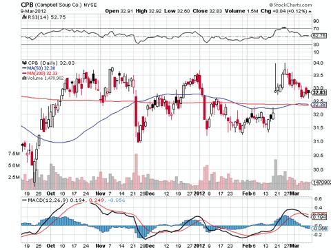 cpb stock chart