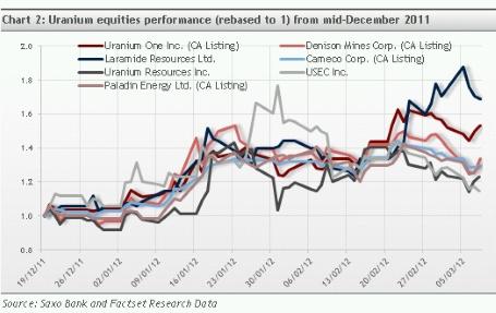Uranium equities