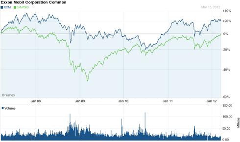 Exxon Mobil (<a href='http://seekingalpha.com/symbol/XOM' title='Exxon Mobil Corporation'>XOM</a>) 5 Year Chart