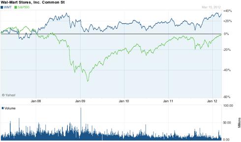 Walmart 5 Year Chart