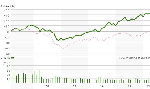 Altria (<a href='http://seekingalpha.com/symbol/MO' title='Altria Group, Inc.'>MO</a>) 5 Year Chart