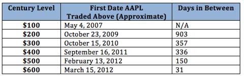 Apple (<a href='http://seekingalpha.com/symbol/AAPL' title='Apple Inc.'>AAPL</a>) century levels
