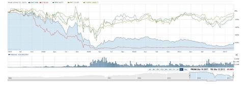 5 Year Chart: Bank of America, Wells Fargo, JPMorgan, Citigroup