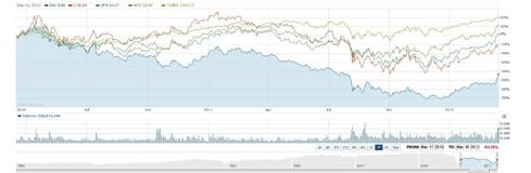 2 Year Chart: Bank of America, Citigroup, JPMorgan, Wells Fargo