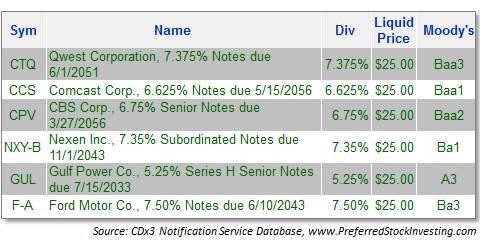 Exchange Traded Debt Securities