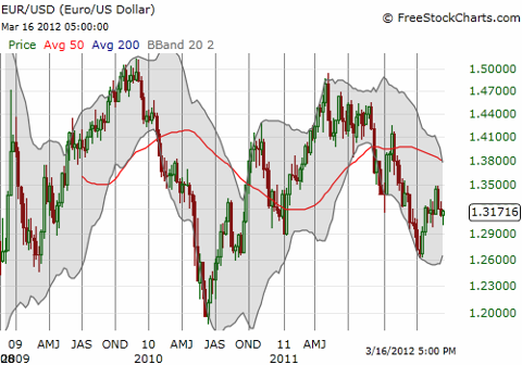 The euro is starting to look resilient against the U.S. dollar: 2009 and 2010 lows are holding firm as support.
