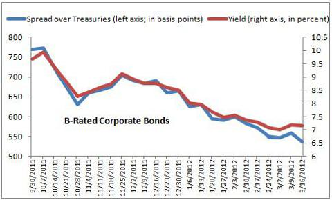 B-Rated Corporate Bonds