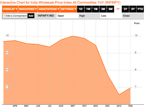 india inflation 2012