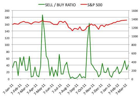 Insider Sell Buy Ratio March 16, 2012