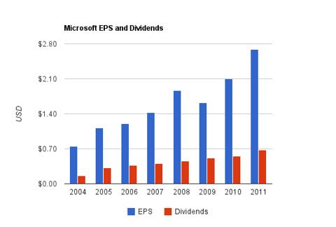Microsoft Dividend Chart