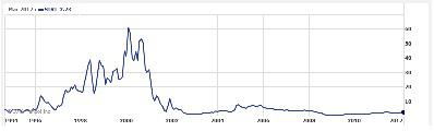 Sirius XM Radio Inc. Price Chart