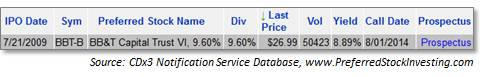 BBT-B Trust Preferred Stock