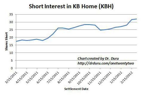Short interest in KBH sits at least at a 52-week high