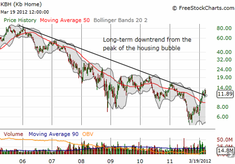 This weekly chart shows that KBH has yet to break free of its longer-term downtrend