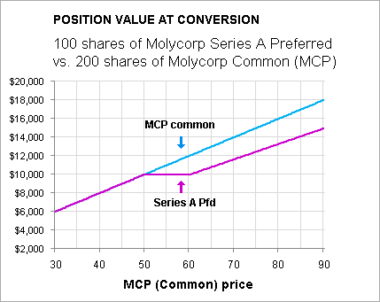Converting stock options to shares