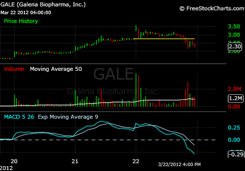 chart showing $GALE jump up
