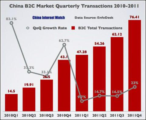 China B2C Market Quarterly Transactions 2010-2011