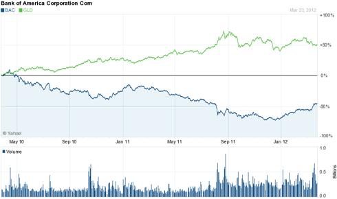 2 Year Chart: Bank of America & GLD Pair Trade
