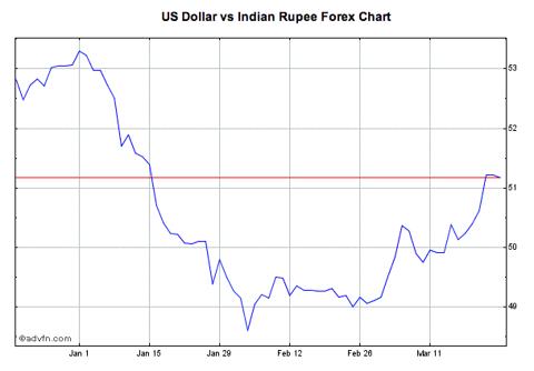 dollar vs rupee