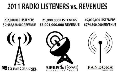 2011 Radio Listeners vs. Revenues
