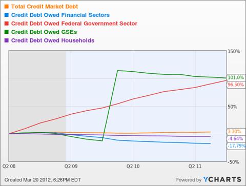 Total Credit Market Debt Chart
