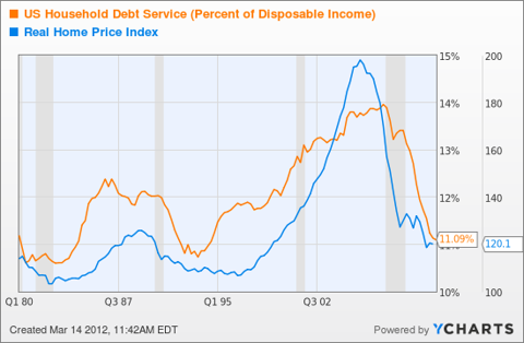 US Household Debt Service (Percent of Disposable Income) Chart