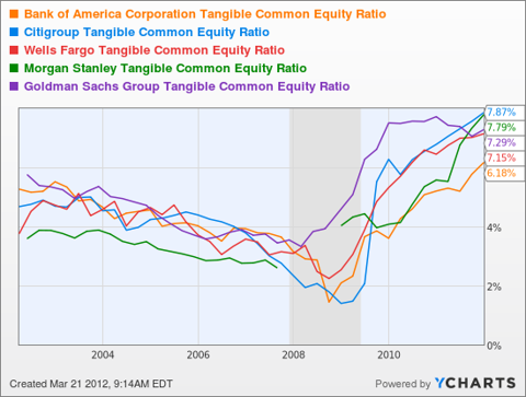 Bank of America Corporation Tangible Common Equity Ratio Chart