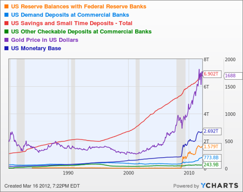 US Reserve Balances with Federal Reserve Banks Chart