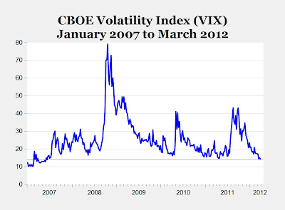 VIX, January 2007 - March 2012