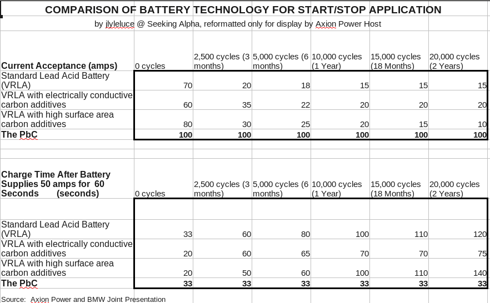Comparison of Battery Technology for Stop/Start Application