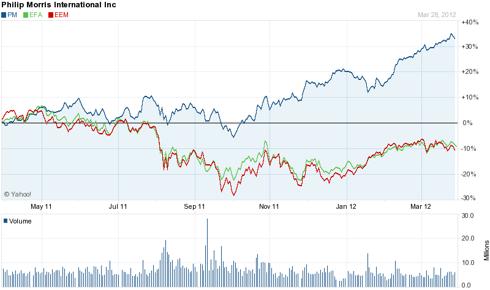 Philip Morris International 1 Year Chart