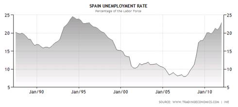 SpainUnemployment-3-29-12